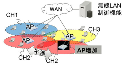 大規模無線LANの構成。AP(アクセスポイント)が増加すると電波干渉が発生し、接続までの速度低下やスループット低下を招く