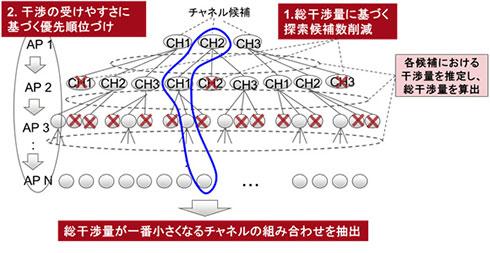 富士通研究所の開発した、自動チャネル割り当て技術の概要