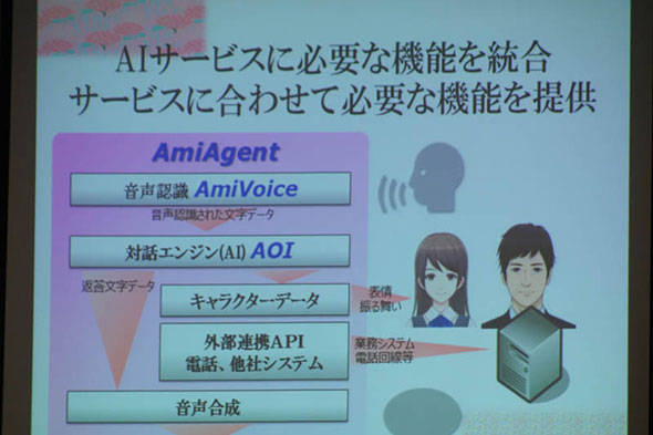 音声認識と対話エンジンを軸に、AIサービスを提供する