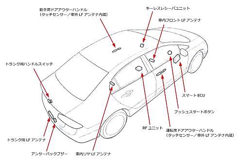 スマートエントリーのシステム構成図