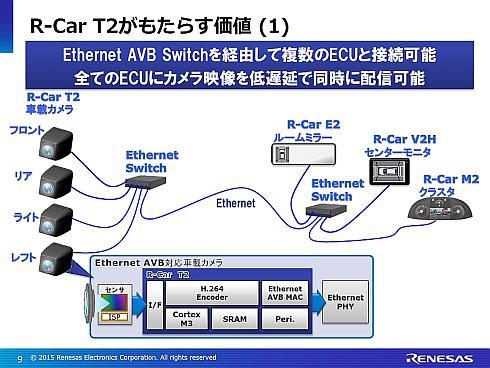 スイッチングハブを介して複数の車載機器に車載カメラの映像を配信できる