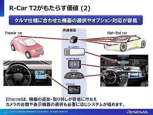 車載カメラやディスプレイの追加や取り外しが容易