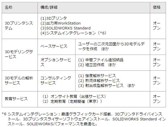 「3Dモデリング&3DプリンタSIサービス」に関する内容