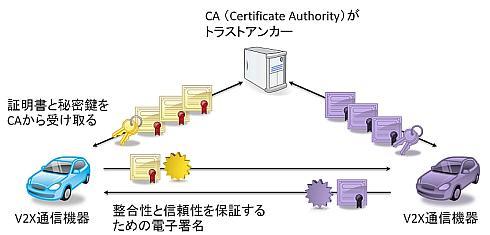 V2X通信のセキュリティ