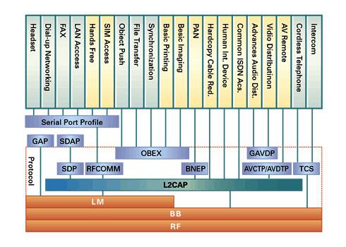 図3 Bluetoothのプロファイル(Profile)階層図