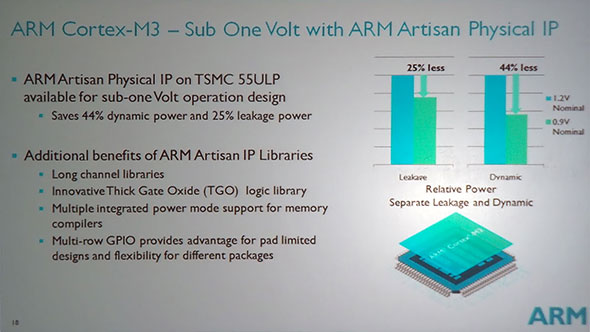 Photo06:これがある意味真打ちの話だが、MCUの55nm世代への移行を強力にサポートする体制をARM自身が打ち出した形だ