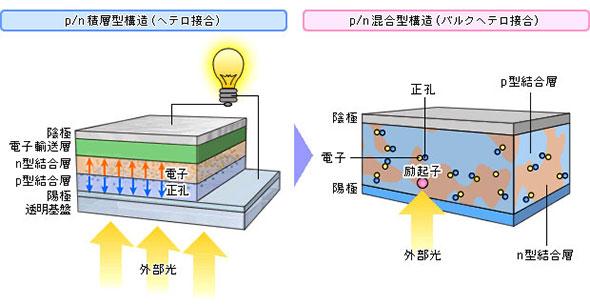 かつてのp/n積層型構造と現在のp/n混合型構造