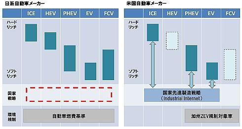 日本と米国における、自動車メーカーの開発方針と国家戦略、燃費規制の関連性