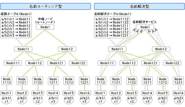 図1 情報指向ネットワークのための技術:代表的な2つのタイプ(資料提供:日立製作所)