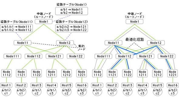図2 DCNの場合の経路情報集約と最適化経路の記録(資料提供:日立製作所)