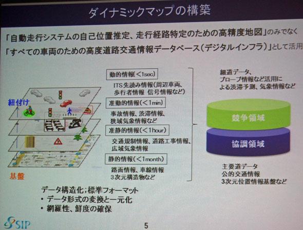 「ダイナミックマップ」の構築イメージ