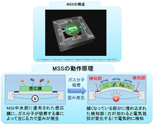 MMSの動作原理