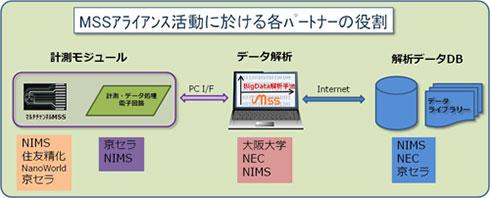 MSSアライアンスにおける各団体の役割
