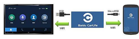 「CarLife」とスマートフォンの接続はUSBでもWi-FiでもOK
