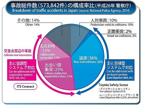 平成26年(2014年)に警察庁が発表した事故総件数とその発生原因