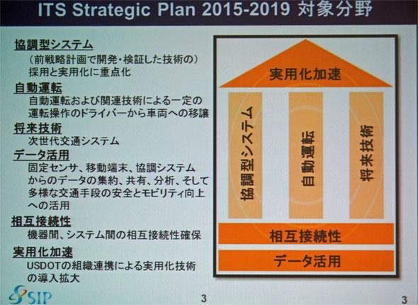 U.S.DOTの「ITS Strattegic Plan」。2015年から2019年まで、5カ年にわたる計画だ