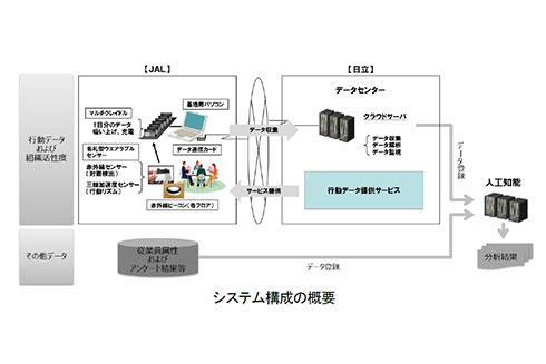 システム構成の概要