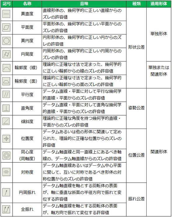 「形体をコントロールする方法を覚えよう」の巻 (3/5) - MONOist(モノイスト)