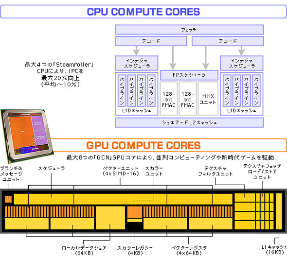 AMDのAPU Aシリーズの特徴