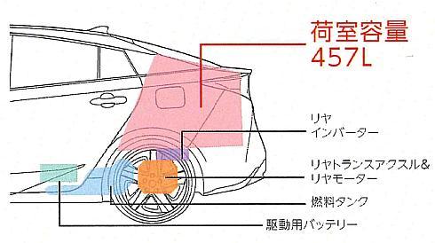 新型「プリウス」の四輪駆動モデルの荷室容積
