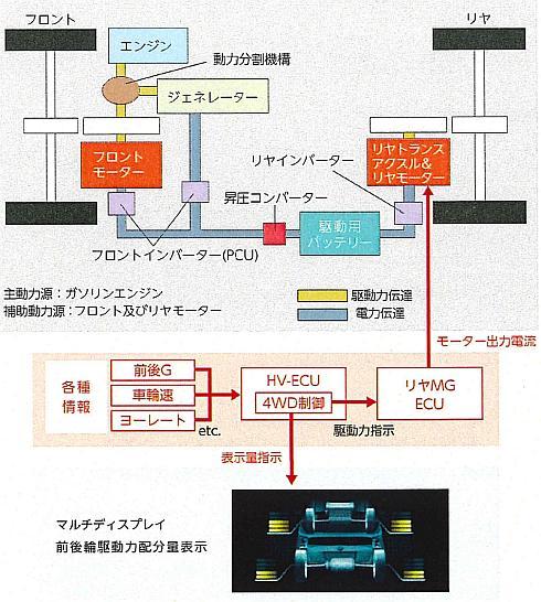 「E-Four」のシステム構成