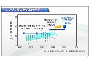 最大熱効率は3代目「プリウス」の38.5%から1.5%向上し40%になっている