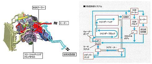 エンジンの2系統冷却システムの概要