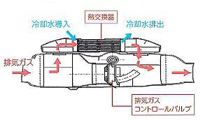 新開発の排気熱回収器