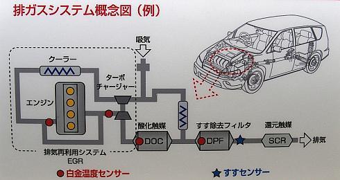 ディーゼルエンジンの排気ガスシステムのイメージ