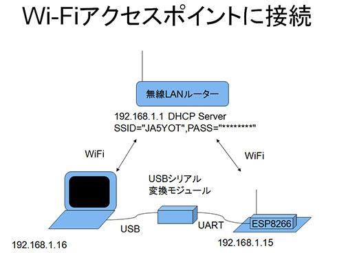 図1 ESP8266をステーションモードにしてアクセスポイントに接続