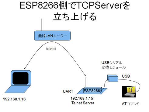 図2 ESP8266側でTCPサーバを立ち上げる