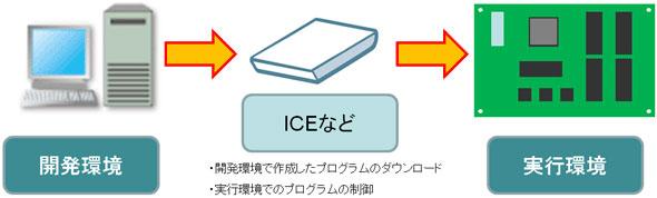 クロス開発のイメージ