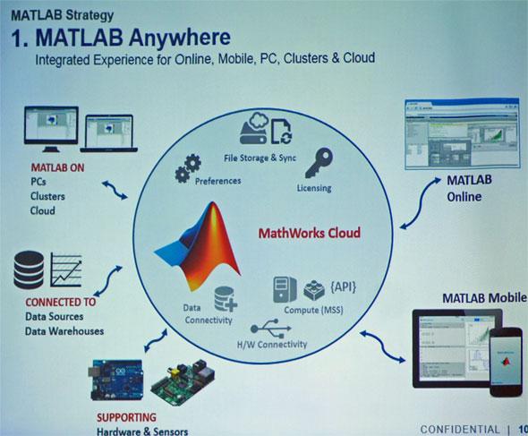 MATLABはクラウドを起点に、さまざまな場所で使用できる