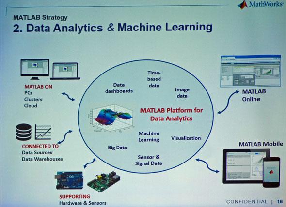 MATLABのデータ分析、機械学習の仕組み