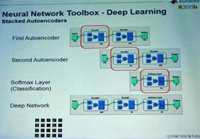 ディープラーニングを行う「Neural Network」