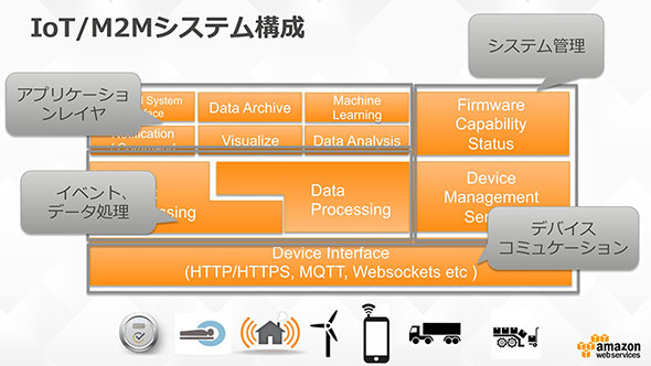 例示されたIoT/M2Mシステム構成