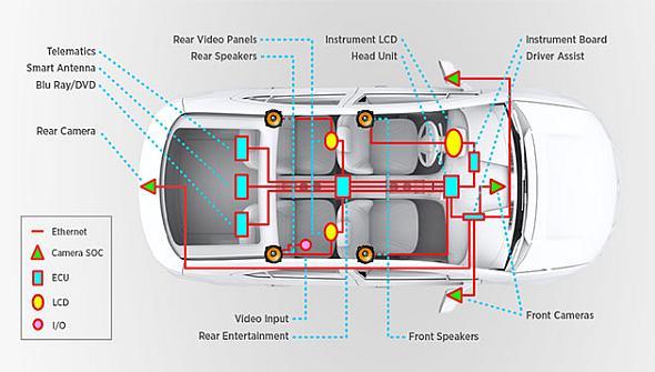 車載半導体 車載イーサネットのトランシーバが伝送速度1gbpsに