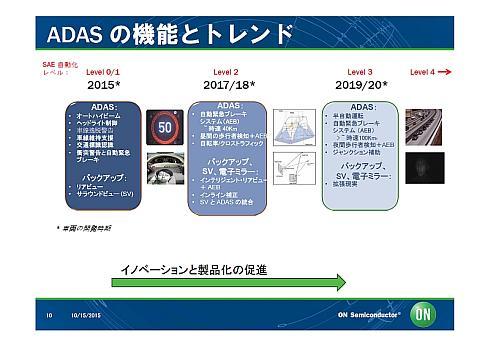ADASの機能とトレンド