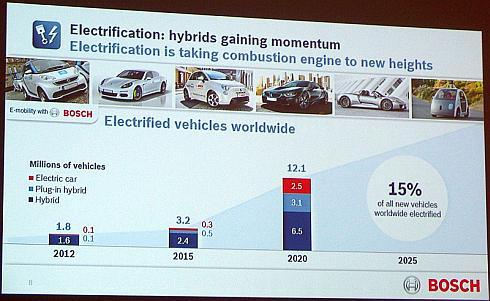 ハイブリッド車とプラグインハイブリッド車、電気自動車を含めた電動車両の出荷台数の予測