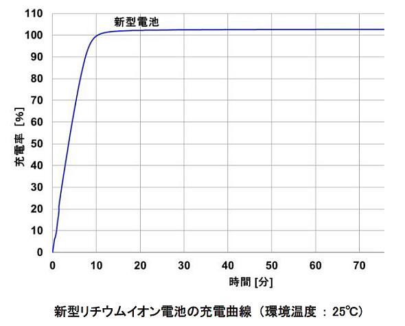 「ハイレート電池」の充電曲線