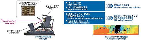「SPAD LIDAR」の仕組み