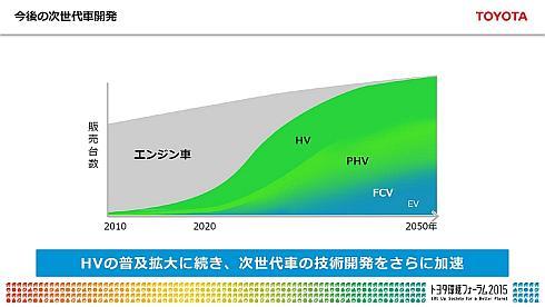 トヨタ自動車の次世代車開発の方針
