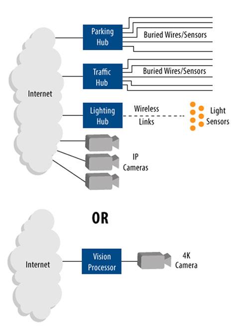 図 1. スマートシティアプリケーションでは、多くの単純なセンサーよりも多くのデータ、より高い信頼性を1台のカメラから得られる可能性があります