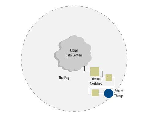 図 2. データセンターの外側にあるインターネット・スイッチ、スマート・ハブ、スマート・センサーからなるフォグは、この IoT の分散ビューにおいて、それら自体がある仮想化コンピューティング・サイトとなる可能性があります