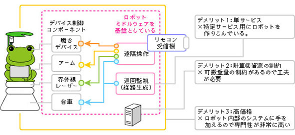 図2 ロボット単体をサービス化する際の課題