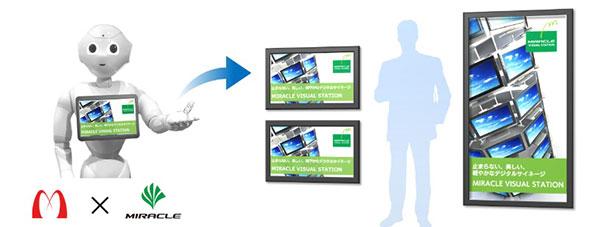 「Pepper」とミラクル・リナックスのデジタルサイネージソリューション「MIRACLE VISUAL STATION」の連携機能(イメージ)