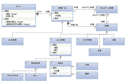 UML クラス図