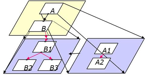 図1. UML図のサブグラフ分割