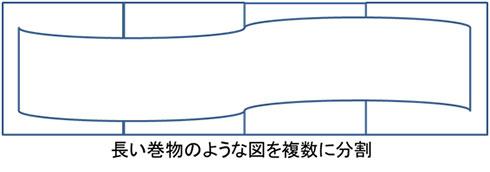 図2. 巻物風UML図(アンチパターン)