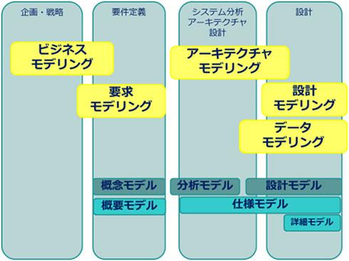 図4.工程別のモデリングとその粒度